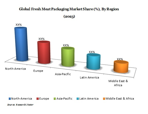 Meat Packaging Market Demand & Growth