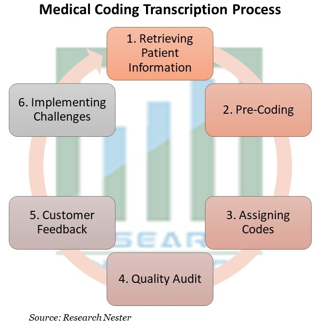 Medical Coding Transcription Process