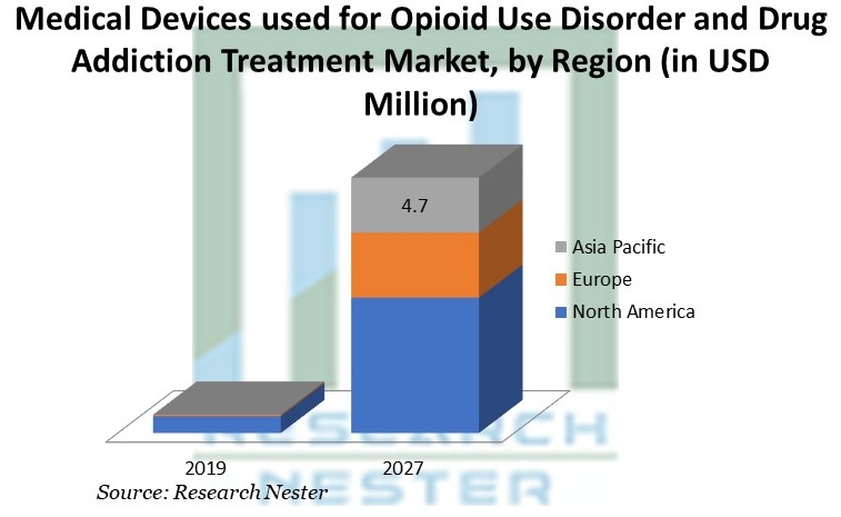 Medical Devices used for Opioid Use Disorder and Drug Addiction Treatment Market