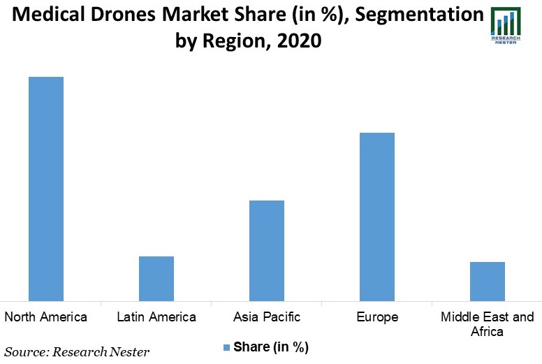 Medical-Drones-Market-Share
