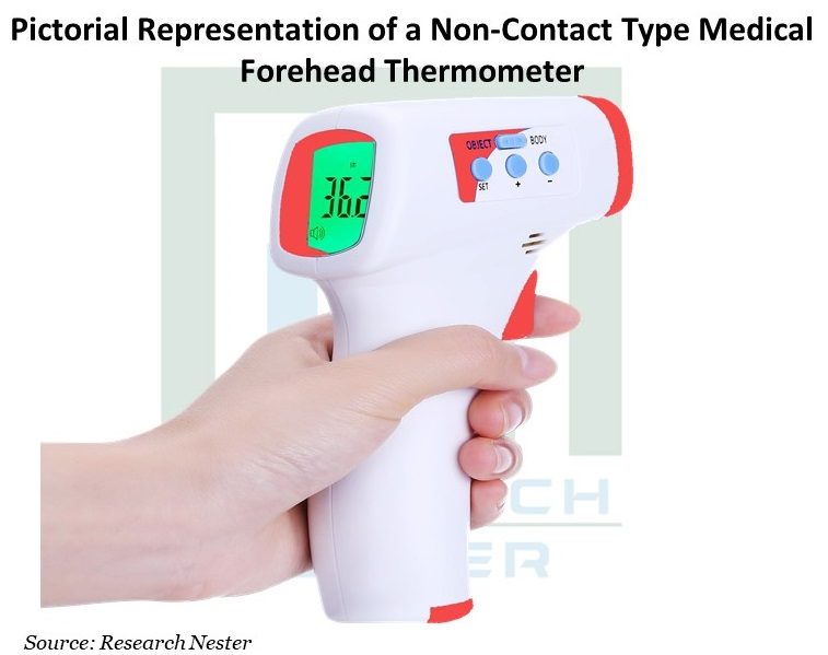 Medical-Forehead-Thermometer-Market