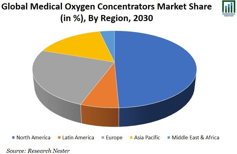 Medical Oxygen Concentrators Market Share Graph