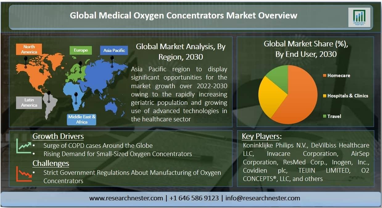 Medical Oxygen Concentrators Market Graph
