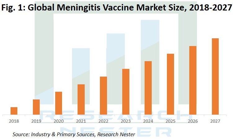 Meningitis Vaccine Market Graph