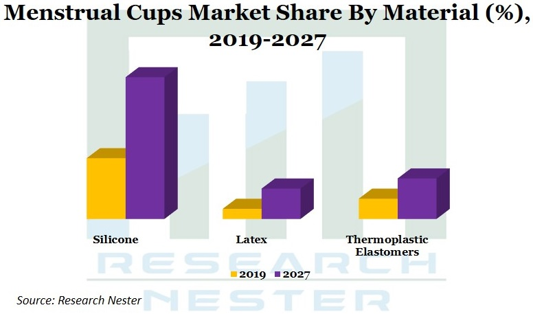 Menstrual Cups Market Share Graph
