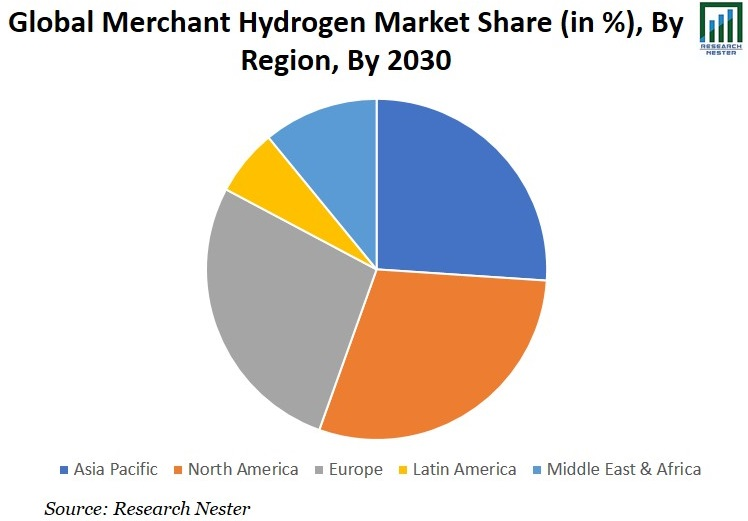 Merchant Hydrogen Market Share Graph