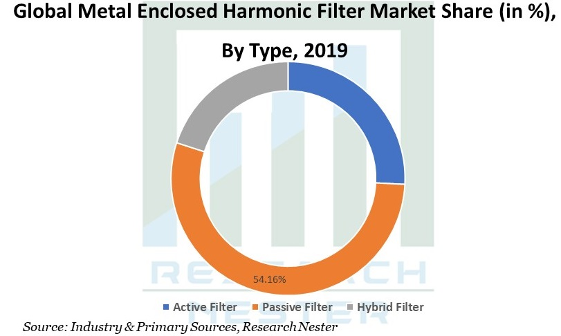 Metal Enclosed Harmonic Filter Image