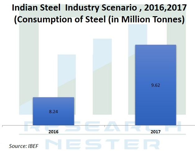 Indian Steel  Industry Scenario Graph