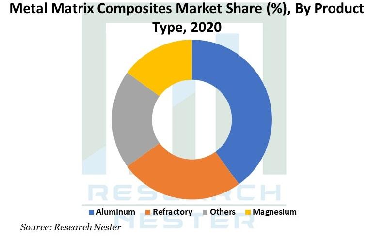 metal matrix composites Graph