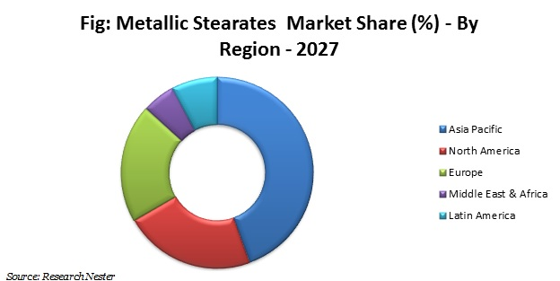metallic stearates market