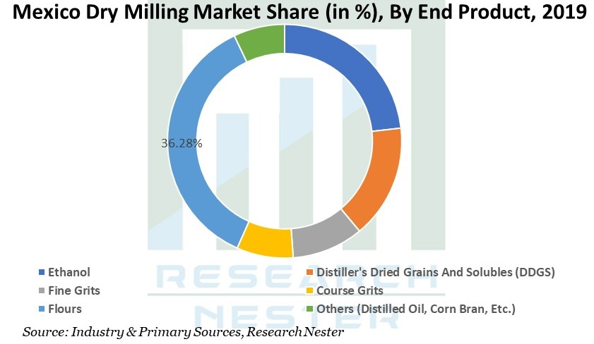 Maxico Dry milling market Graph