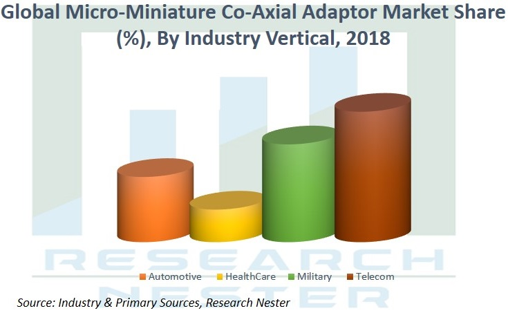 Micro miniture co Axial Adaptor market Graph