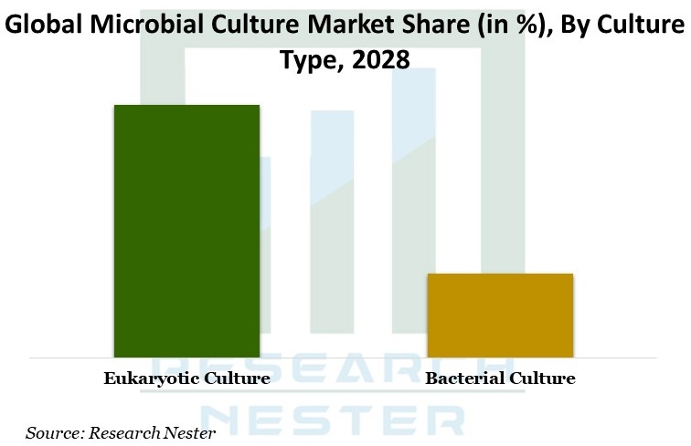 Microbial Culture Market Graph