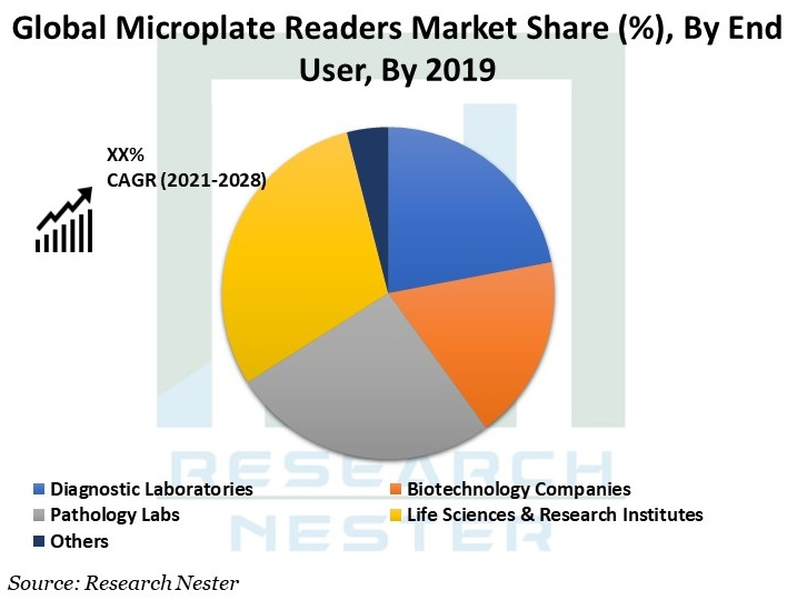 Microplate-Readers-Market