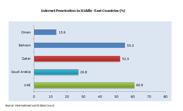 Internet Penetration in Middle-East Countries(%) 2016-2023 Graph