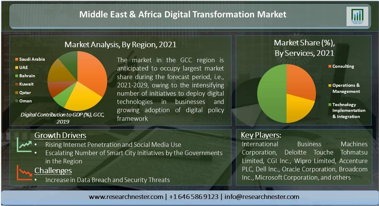 Middle East & Africa Digital Transformation Market