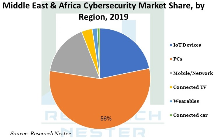 Middle East & Africa Cybersecurity Market share Graph