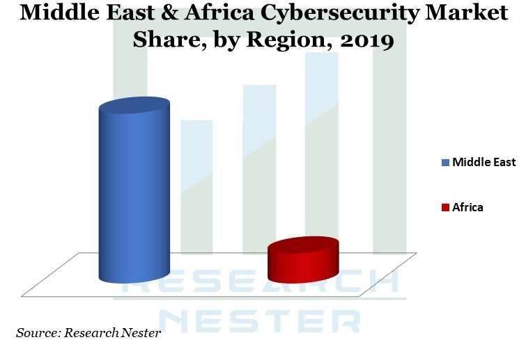 Middle East & Africa Cybersecurity Market Graph