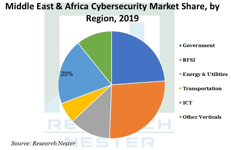 Middle East & Africa Cybersecurity Market Image