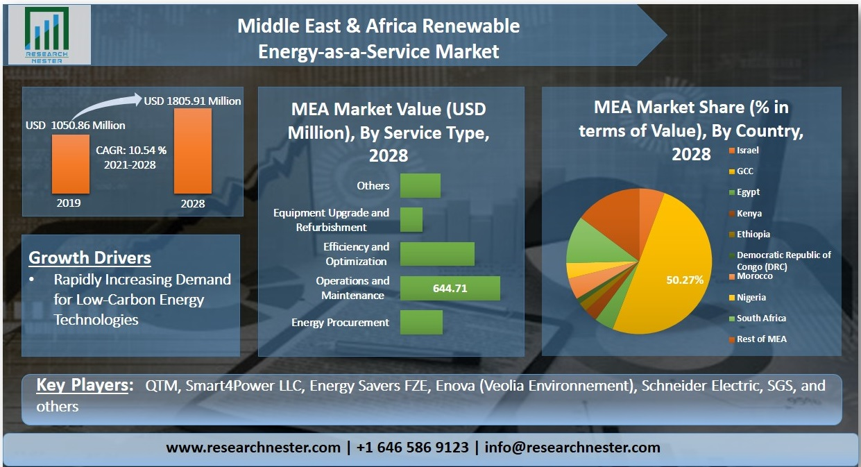 Middle East & Africa renewable energy-as-a-service market Graph
