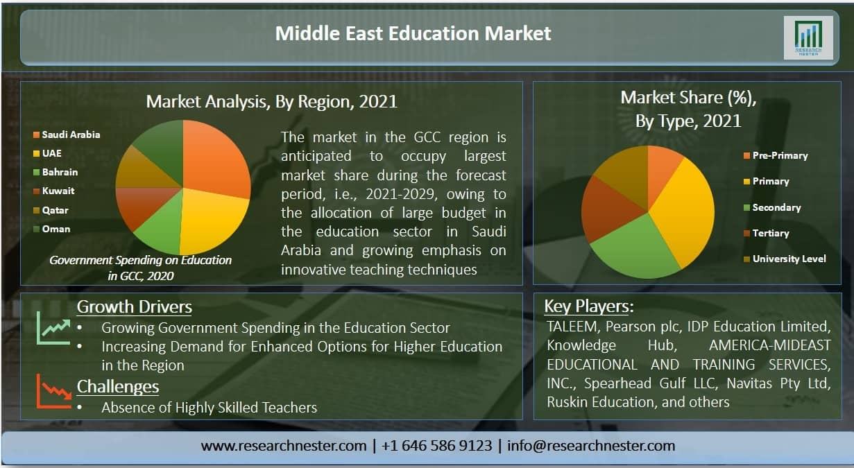 Middle East Education Market Graph