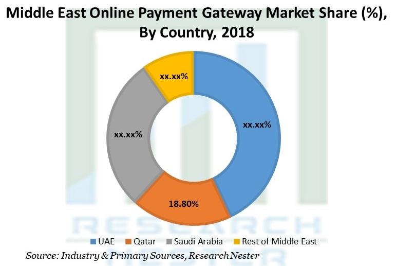 Middle East Online Payment Gateway Market