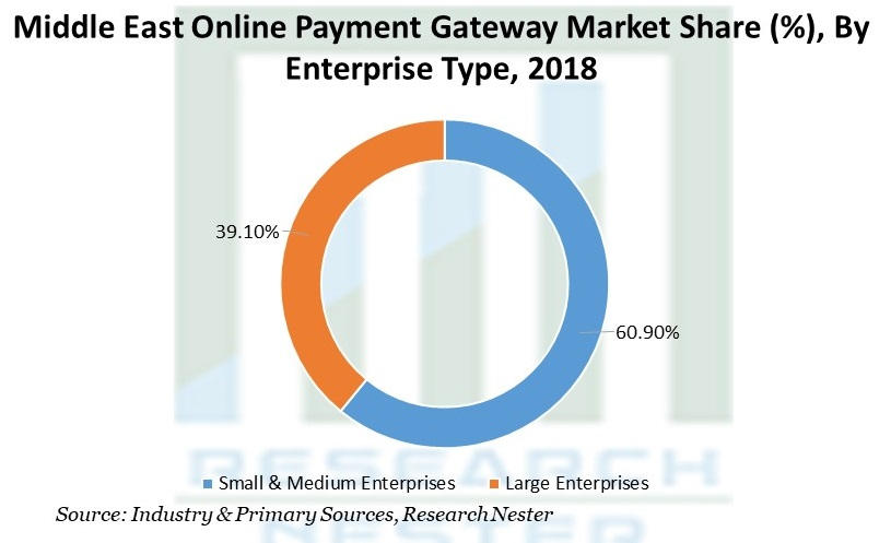 Middle East Online Payment Gateway Market Share
