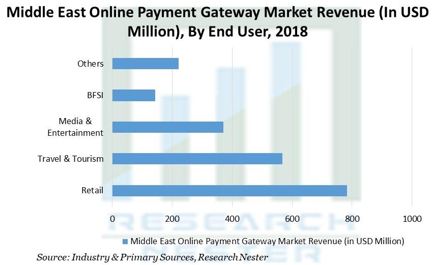 Middle East Online Payment Gateway Market Revenue