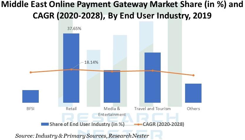 Middle East Online Payment Gateway Market Graph