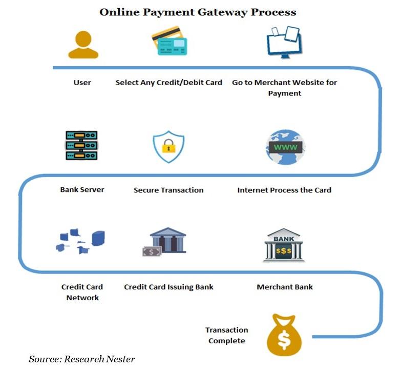 Online Payment Gateway Process