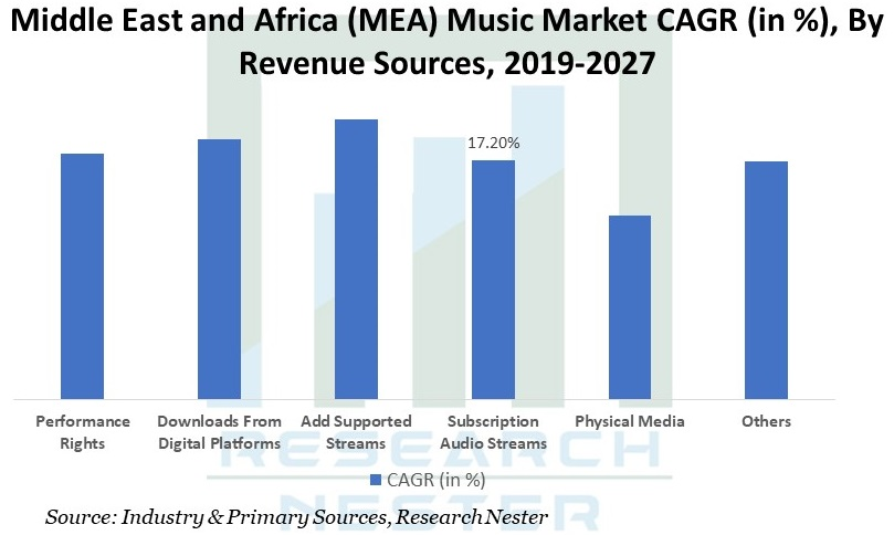 Middle East and Africa Music market Graph