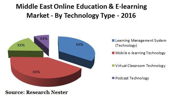 middle east online education & e-learning market Graph