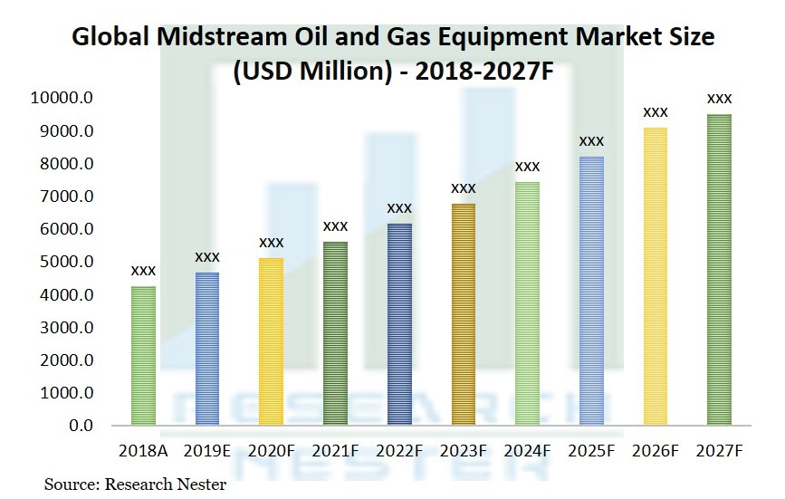 Midstream Oil and Gas Equipment Market