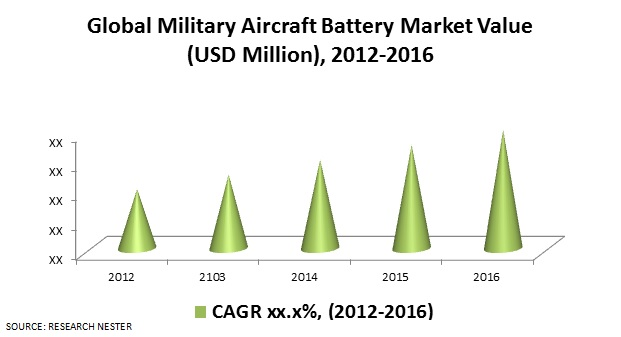 Military Aircraft Battery Market