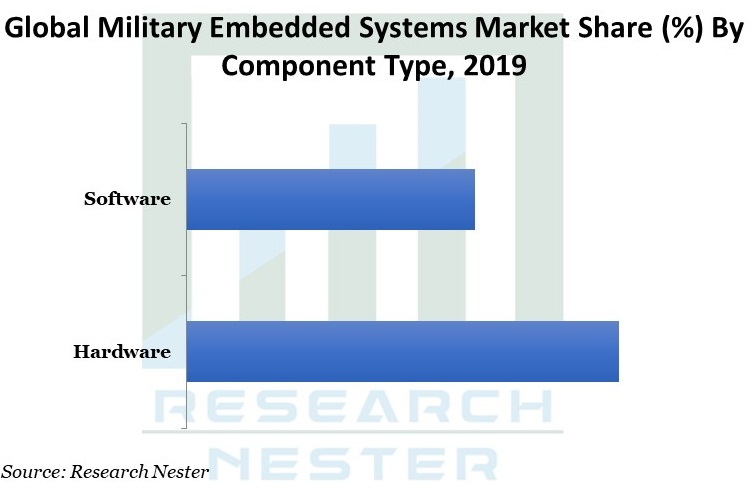 Military Embedded Systems Market Graph