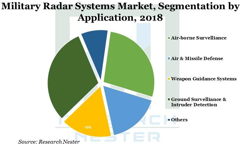 Military radar system 2018 Image