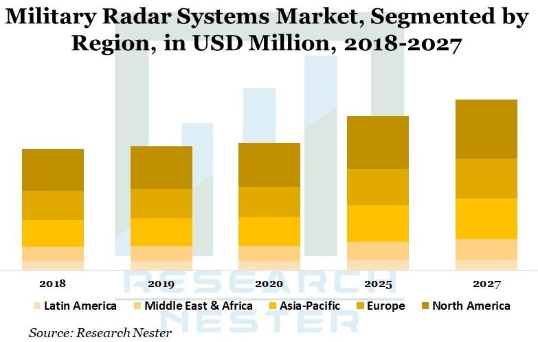 Military Radar graph
