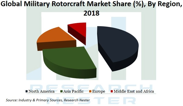 military rotorcraft market Graph