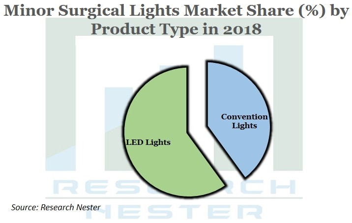 Minor Surgical Lights market Graph