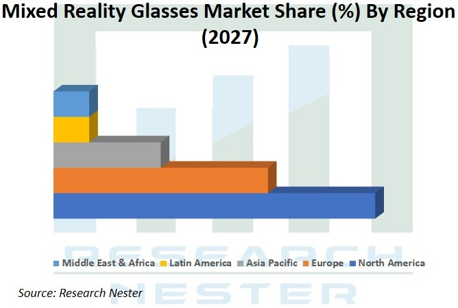 Mixed Reality Glasses Market Share Graph