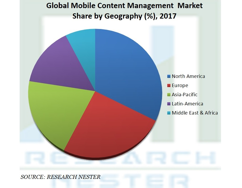 Mobile Content Management  Market2