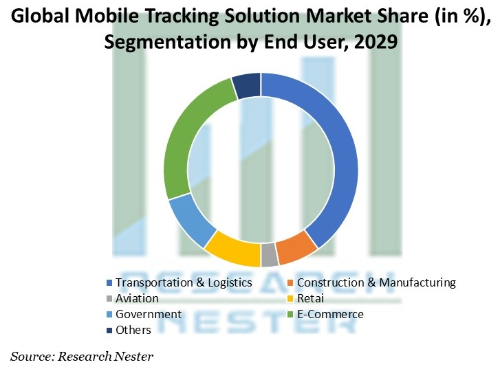 Mobile Tracking Solution Market Share, by End User