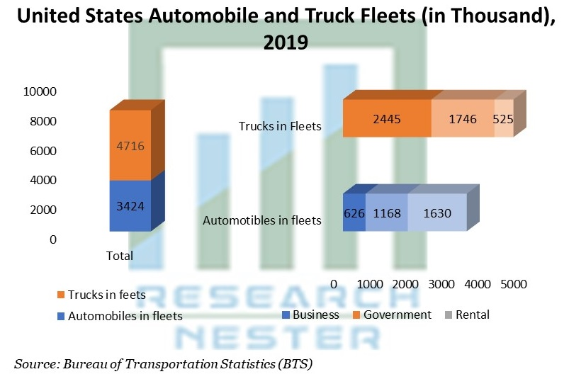 United States Automobile and Truck Fleets