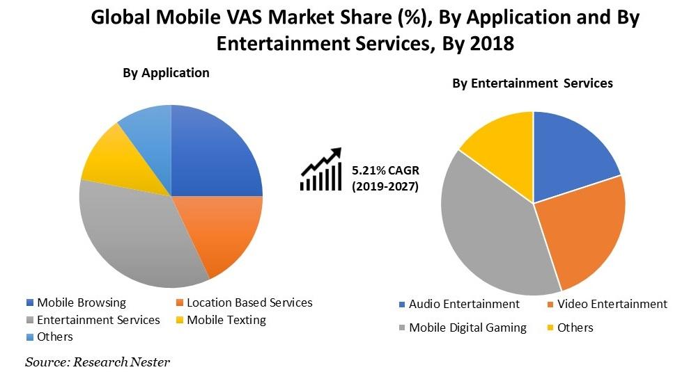 mobile VAS market