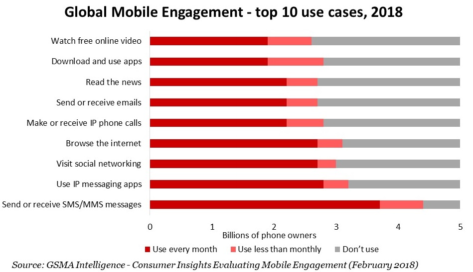 Mobile Engagement - top 10 use cases,2018