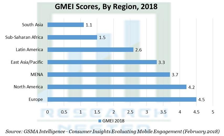 GMEI Scores, By Region
