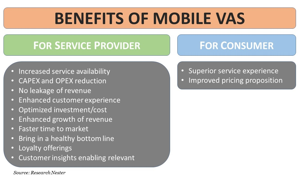 Benefits of Mobile VAS