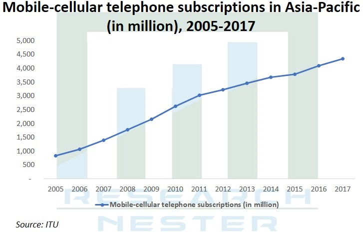 Mobile Cellular Telephone Subscription Graph