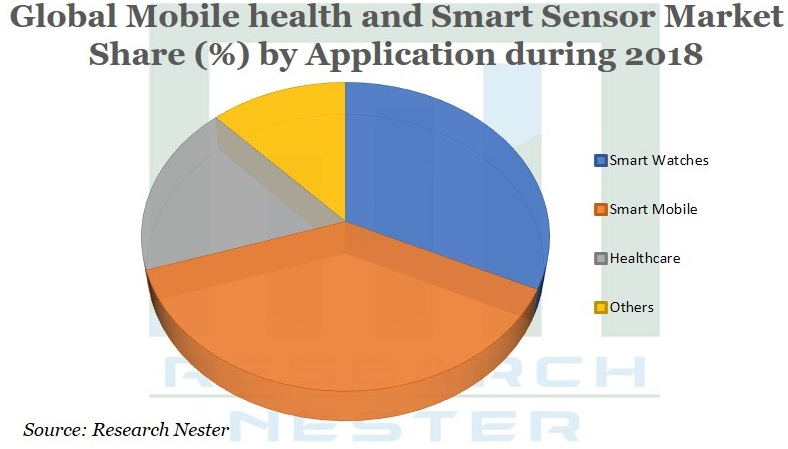 mobile health and smart sensor market Graph