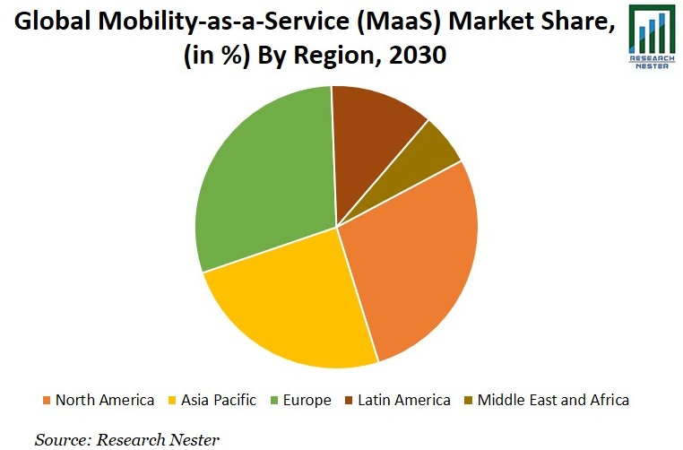 Mobility-as-a-Service (MaaS) Market Share Graph